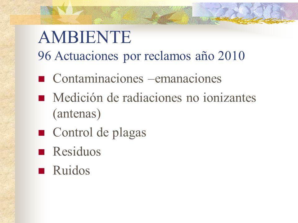 AMBIENTE 96 Actuaciones por reclamos año 2010
