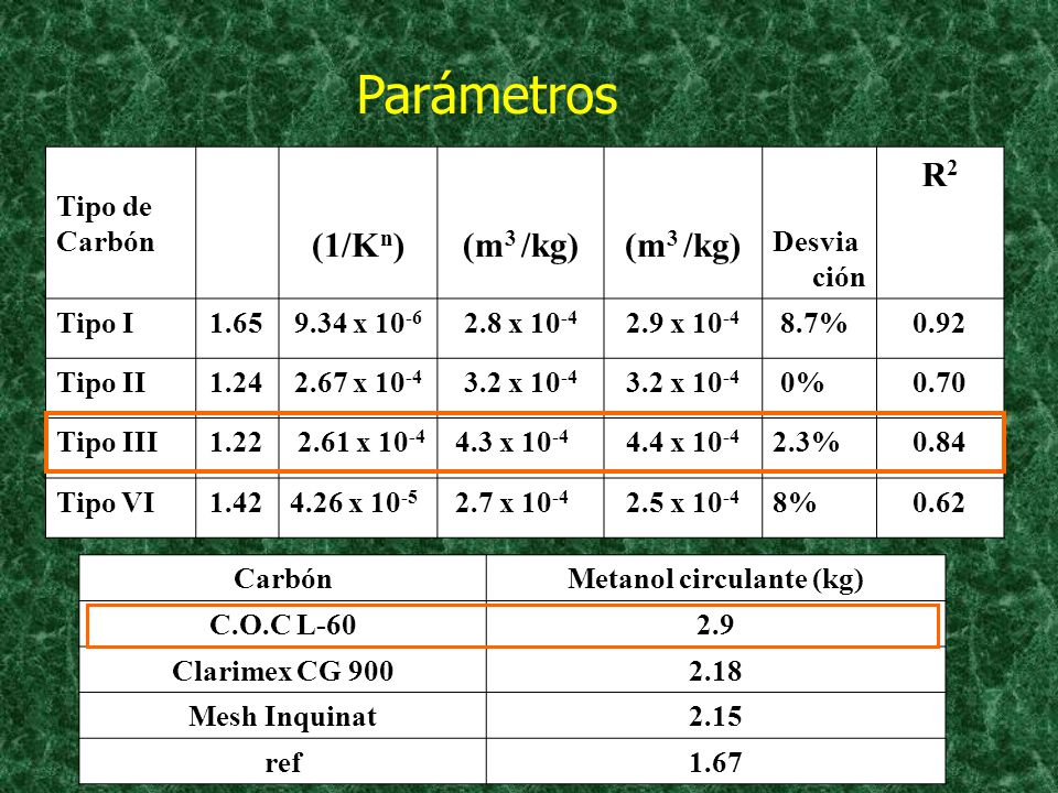 Metanol circulante (kg)
