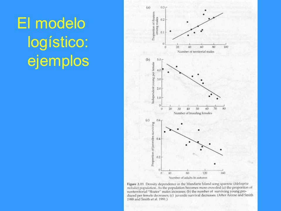 El modelo logístico: ejemplos