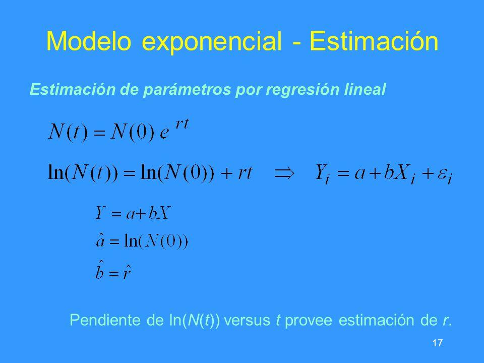 Modelo exponencial - Estimación