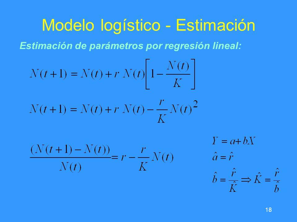 Modelo logístico - Estimación