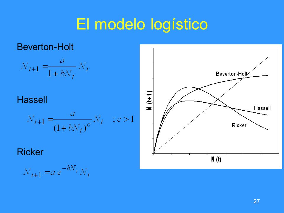 El modelo logístico Beverton-Holt Hassell Ricker