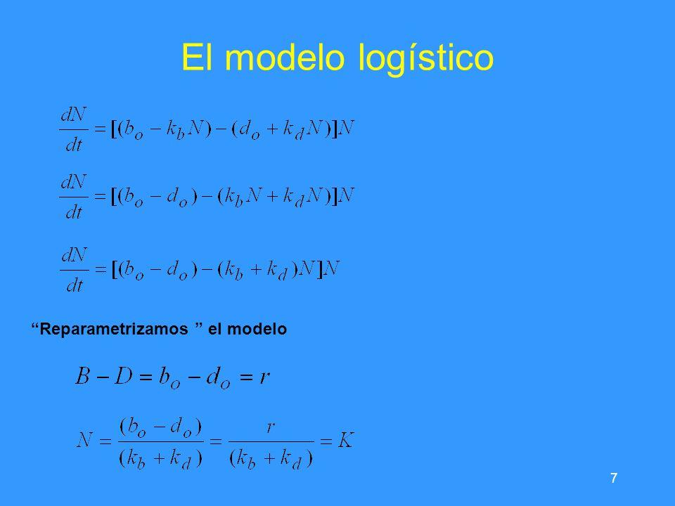 El modelo logístico Reparametrizamos el modelo