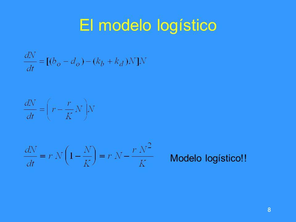 El modelo logístico Modelo logístico!!