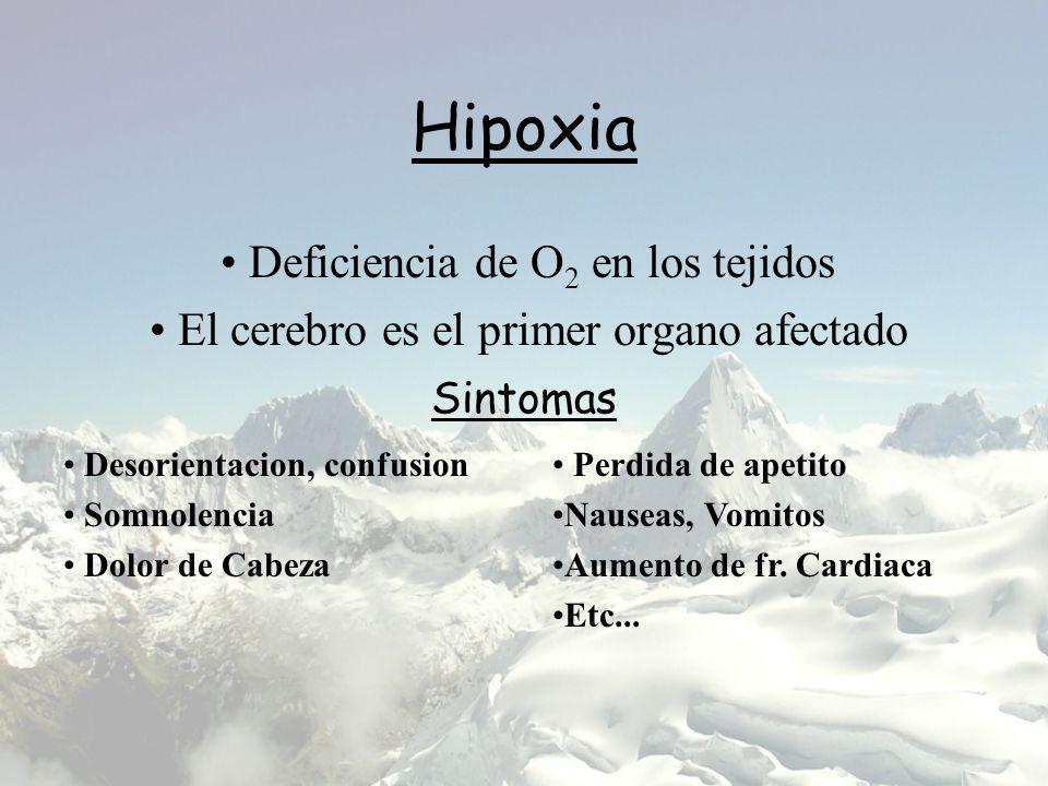 Hipoxia Deficiencia de O2 en los tejidos