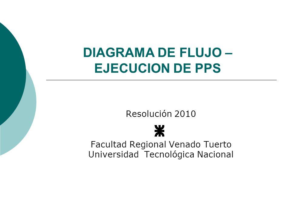 DIAGRAMA DE FLUJO – EJECUCION DE PPS
