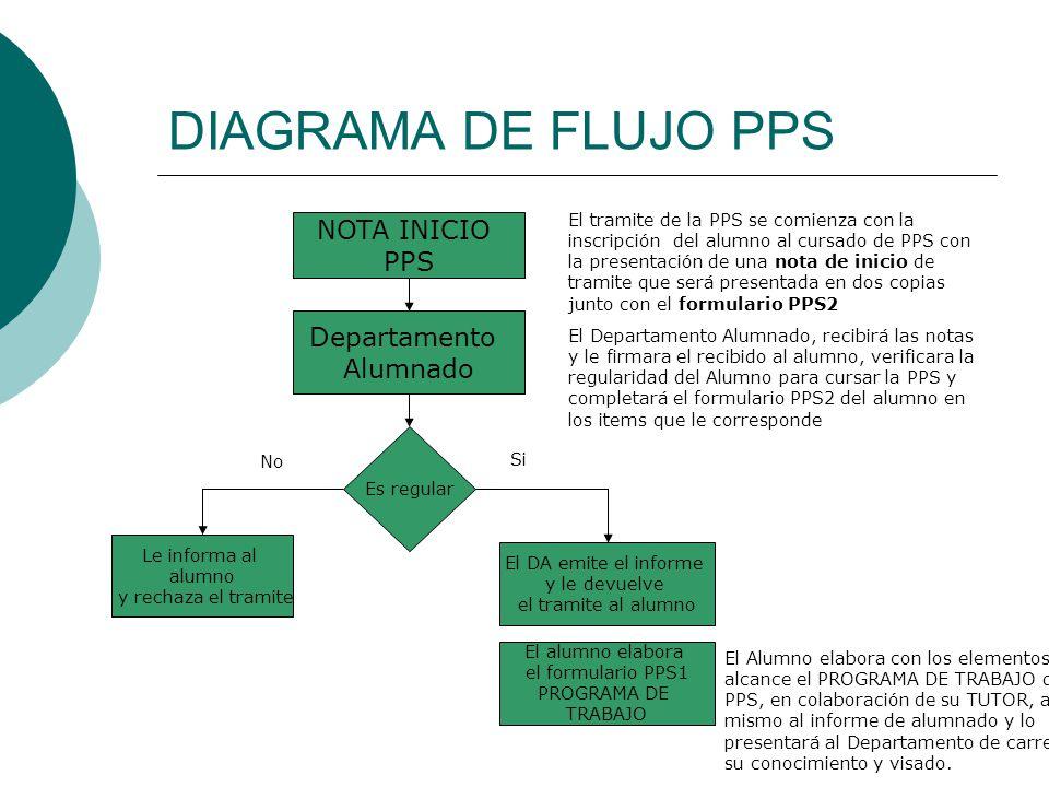 DIAGRAMA DE FLUJO PPS NOTA INICIO PPS Departamento Alumnado