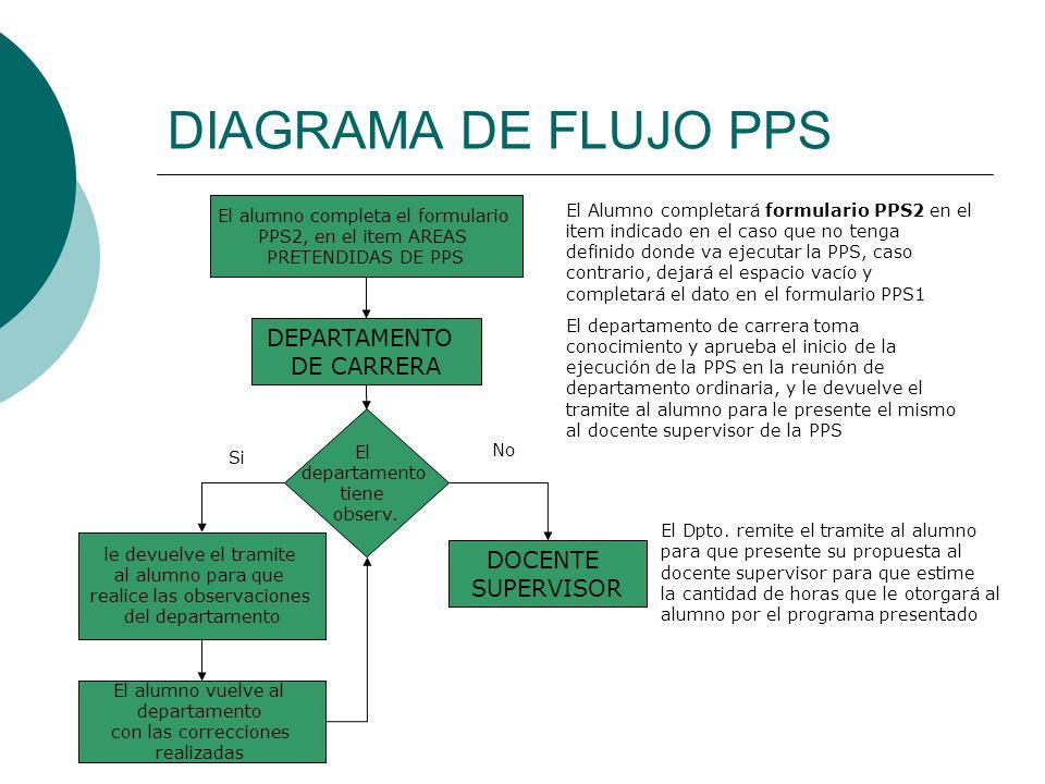 Diagrama de flujo ejecucion de pps ppt descargar 3 diagrama ccuart Images