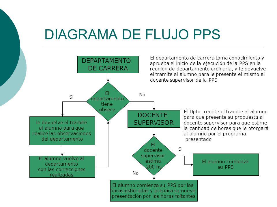 DIAGRAMA DE FLUJO PPS DEPARTAMENTO DE CARRERA DOCENTE SUPERVISOR