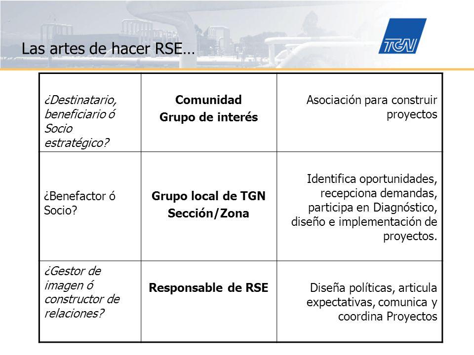 Las artes de hacer RSE… ¿Destinatario, beneficiario ó Socio estratégico Comunidad. Grupo de interés.