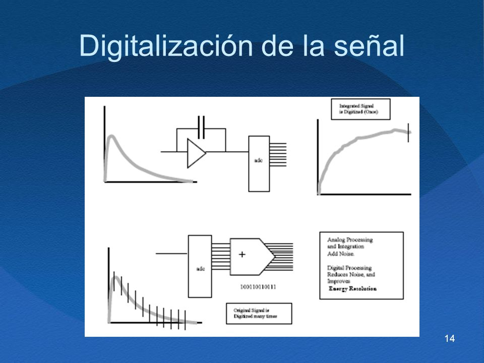 Digitalización de la señal