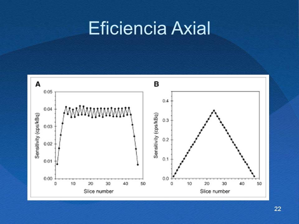 Eficiencia Axial