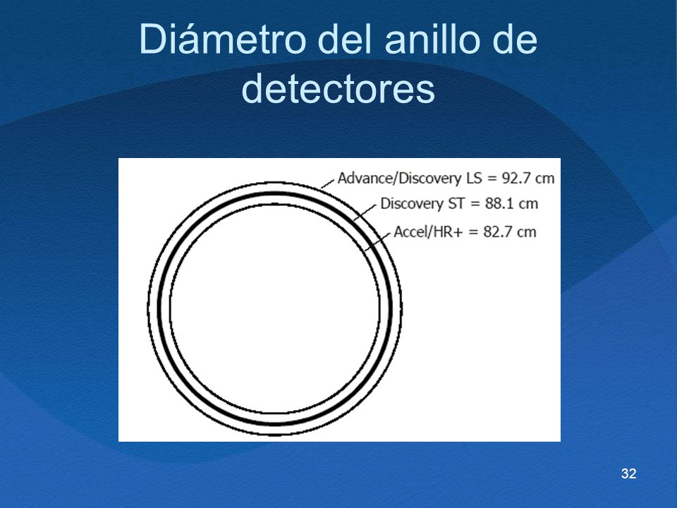 Diámetro del anillo de detectores