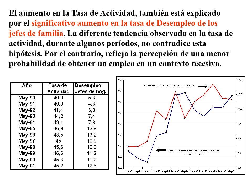 El aumento en la Tasa de Actividad, también está explicado por el significativo aumento en la tasa de Desempleo de los jefes de familia.