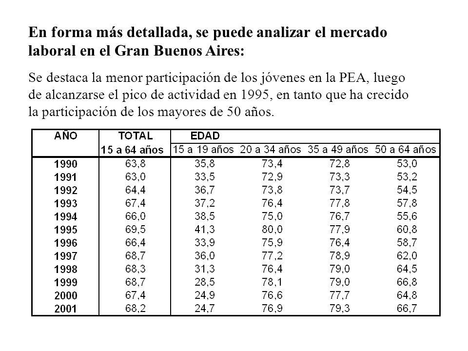 En forma más detallada, se puede analizar el mercado laboral en el Gran Buenos Aires: