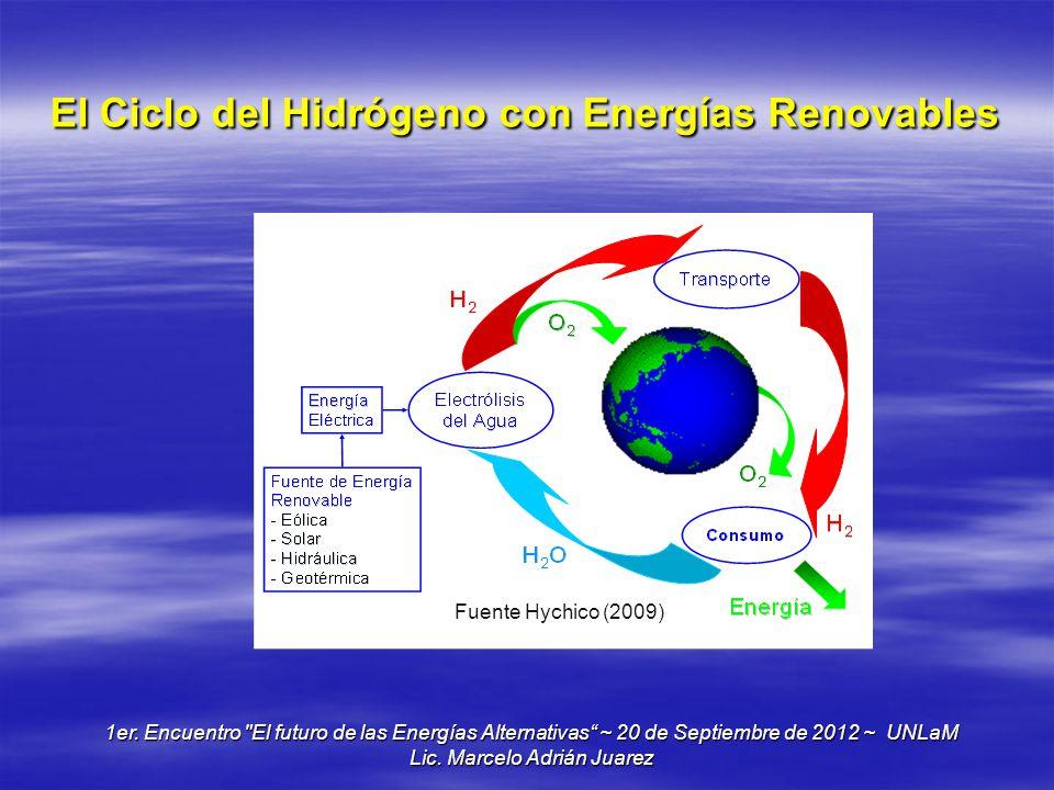 El Ciclo del Hidrógeno con Energías Renovables