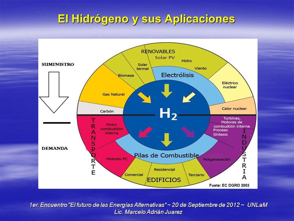 El Hidrógeno y sus Aplicaciones