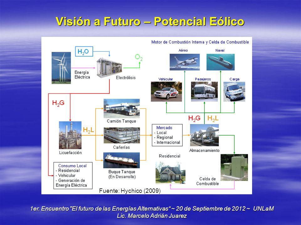 Visión a Futuro – Potencial Eólico
