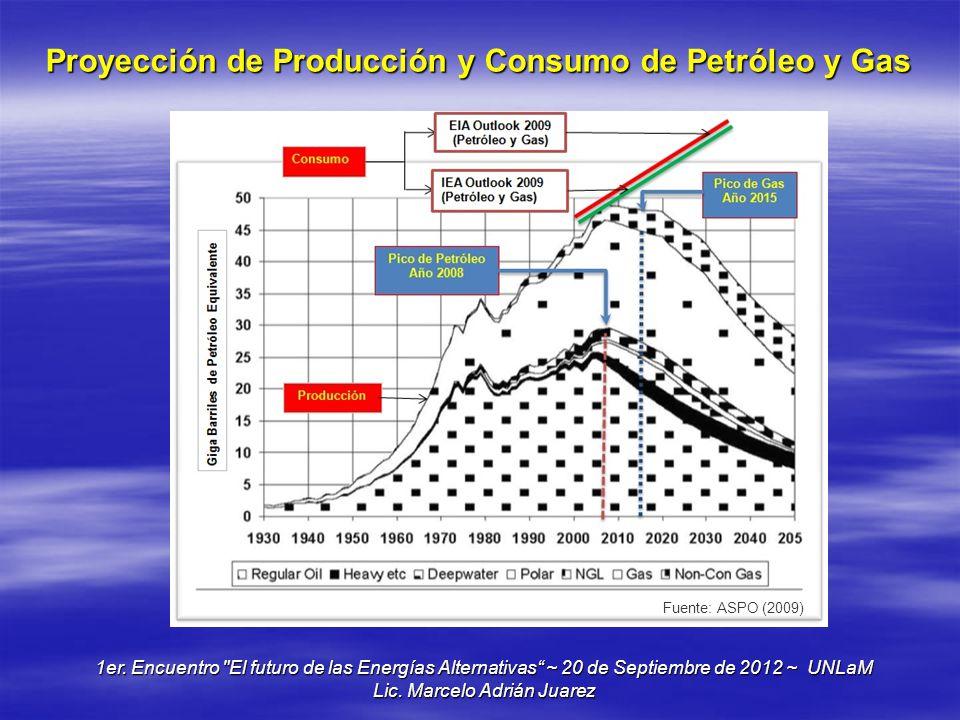Proyección de Producción y Consumo de Petróleo y Gas