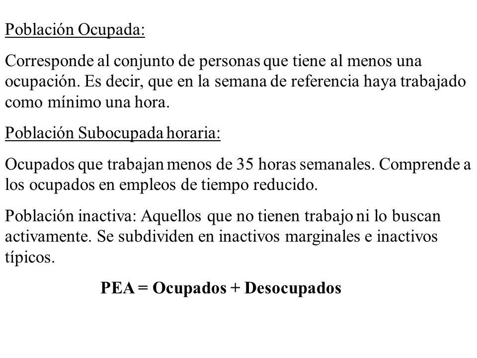Población Ocupada: