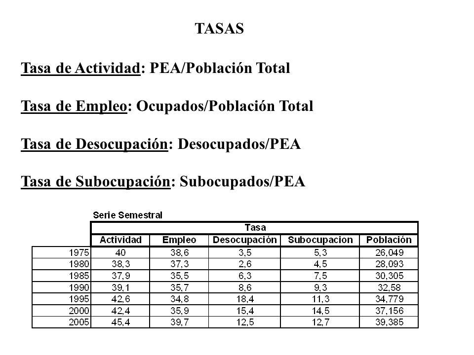TASAS Tasa de Actividad: PEA/Población Total. Tasa de Empleo: Ocupados/Población Total. Tasa de Desocupación: Desocupados/PEA.