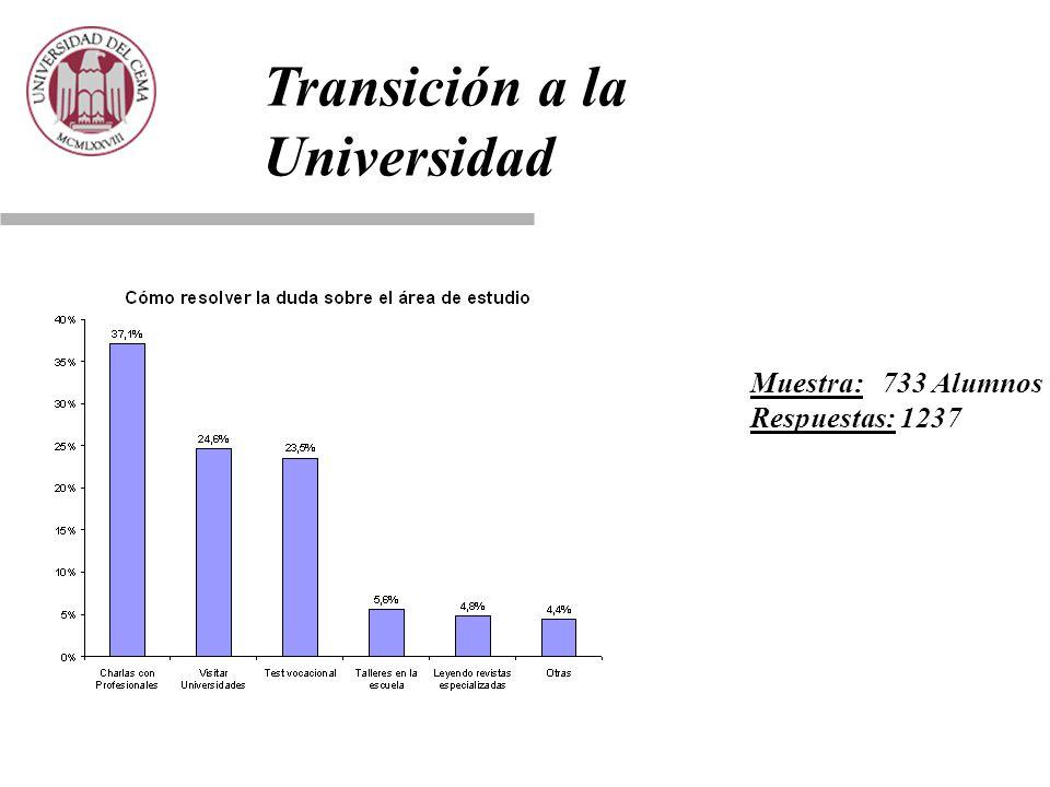 Transición a la Universidad Muestra: 733 Alumnos Respuestas: 1237