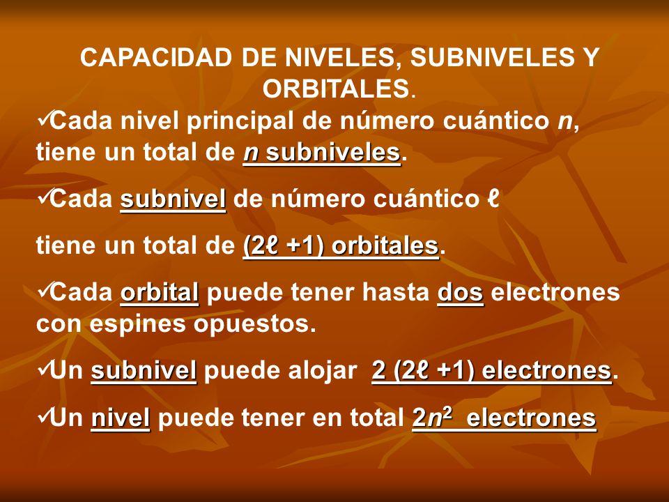 CAPACIDAD DE NIVELES, SUBNIVELES Y ORBITALES.