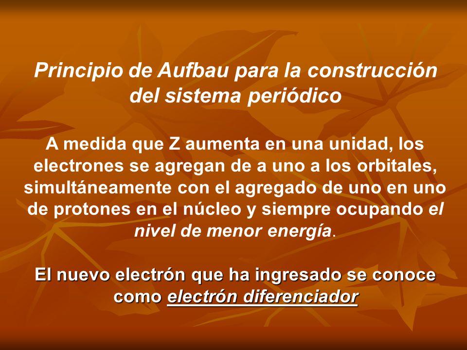 Principio de Aufbau para la construcción del sistema periódico