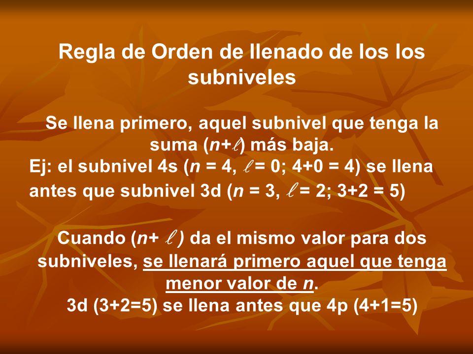 Regla de Orden de llenado de los los subniveles