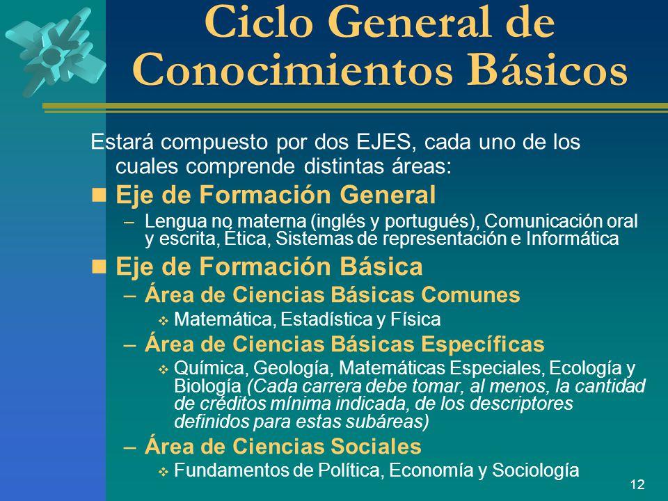 Ciclo General de Conocimientos Básicos