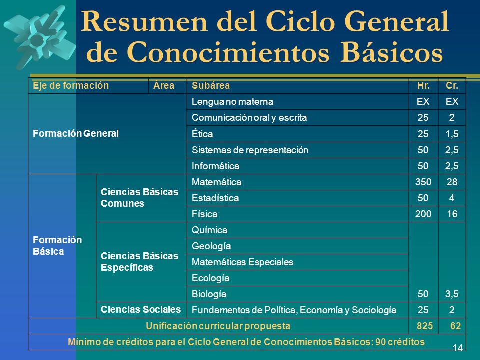 Resumen del Ciclo General de Conocimientos Básicos