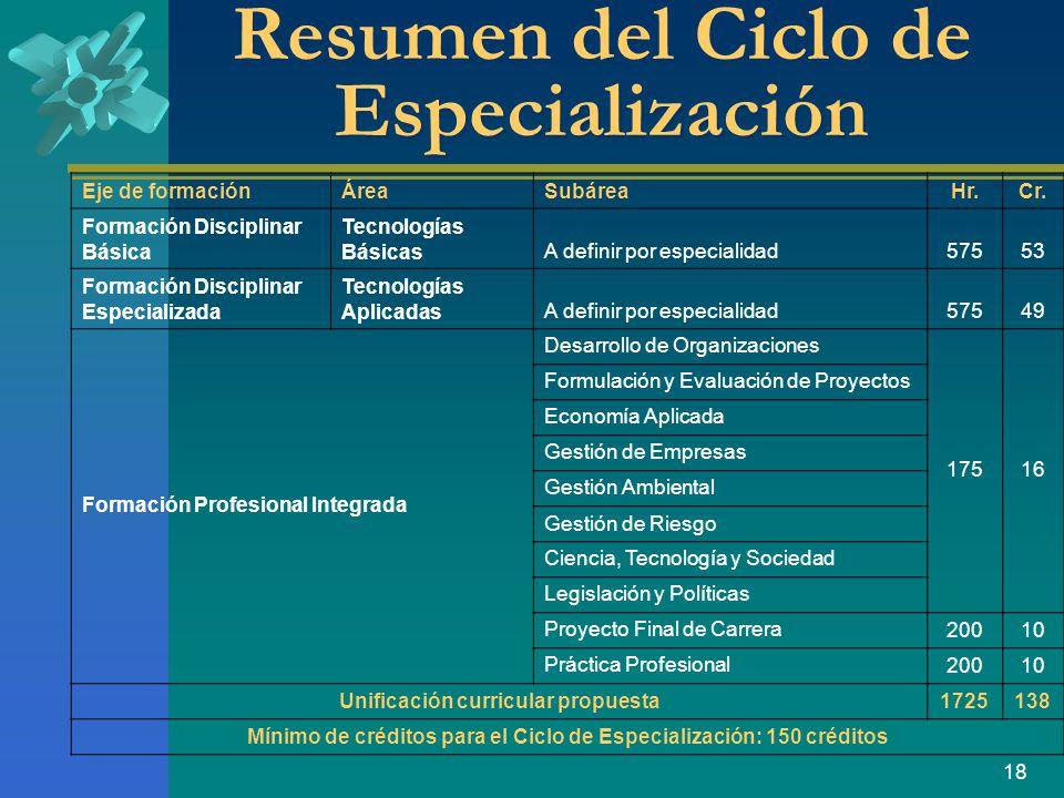 Resumen del Ciclo de Especialización
