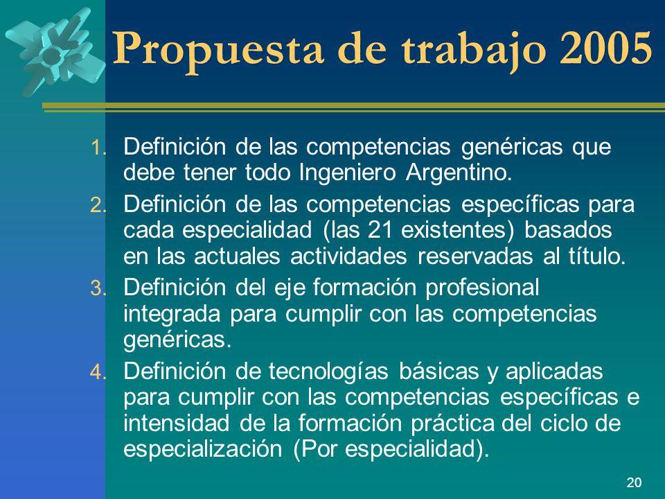 Propuesta de trabajo 2005 Definición de las competencias genéricas que debe tener todo Ingeniero Argentino.