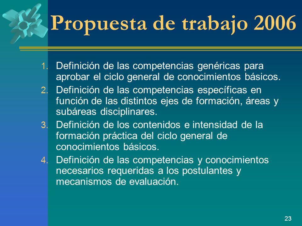 Propuesta de trabajo 2006 Definición de las competencias genéricas para aprobar el ciclo general de conocimientos básicos.