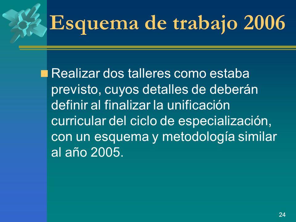 Esquema de trabajo 2006