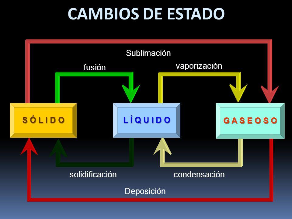 CAMBIOS DE ESTADO Sublimación vaporización fusión S Ó L I D O