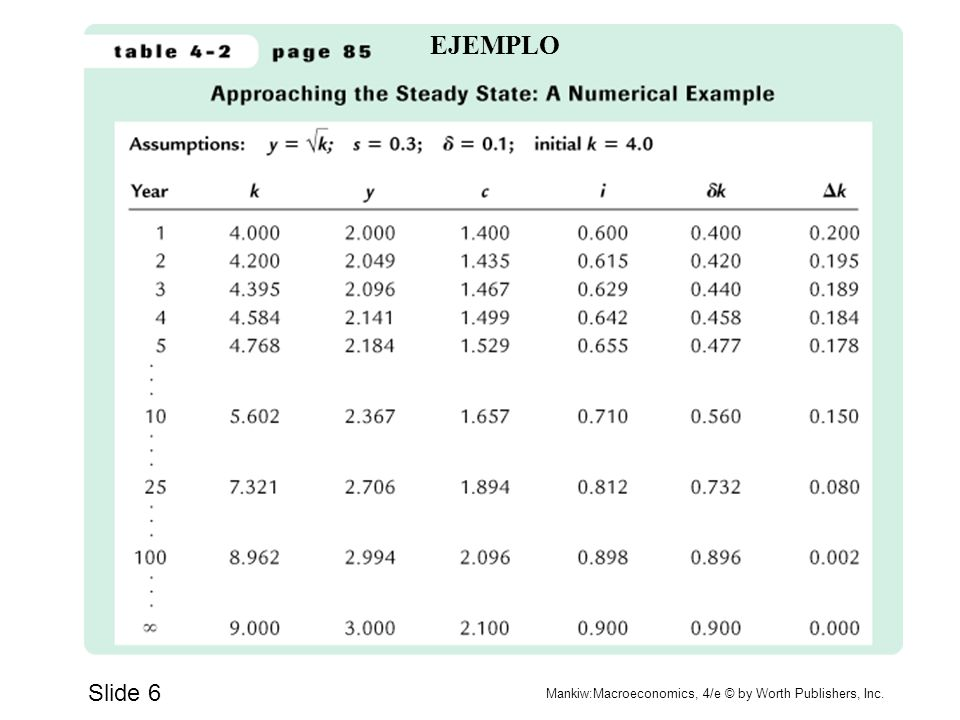 EJEMPLO Slide 6 Mankiw:Macroeconomics, 4/e © by Worth Publishers, Inc.