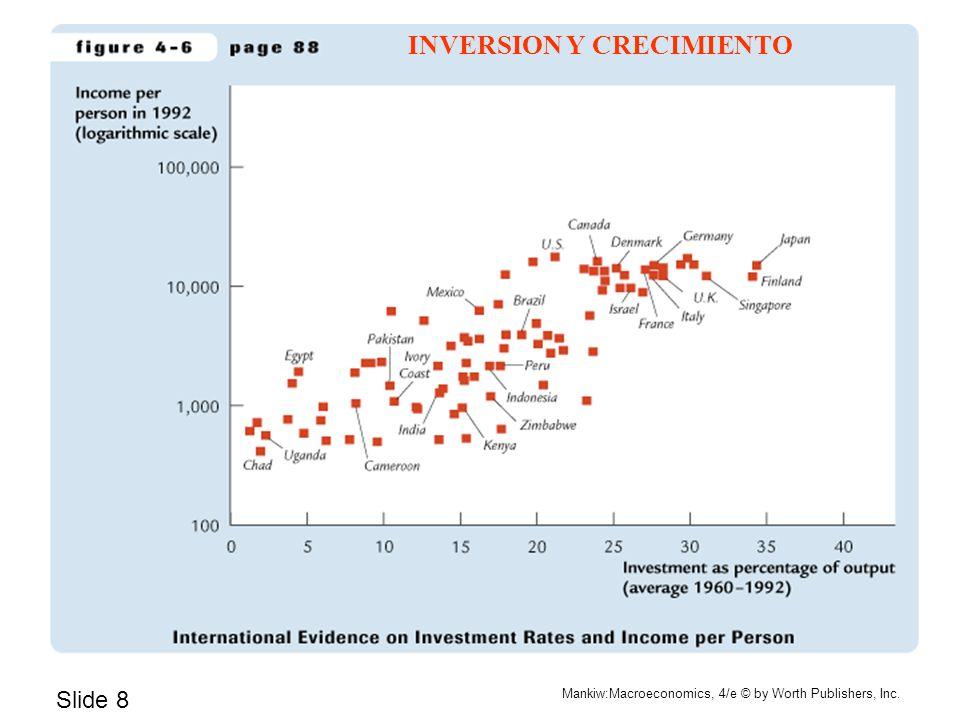 INVERSION Y CRECIMIENTO
