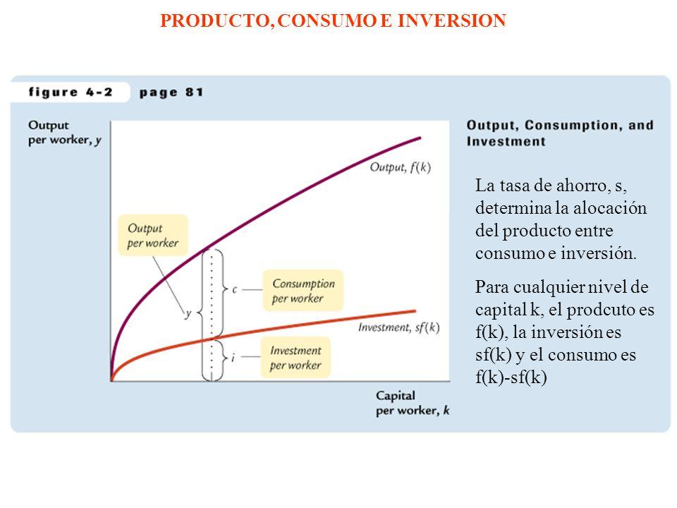 PRODUCTO, CONSUMO E INVERSION
