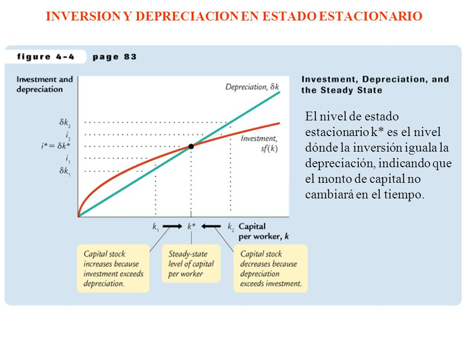 INVERSION Y DEPRECIACION EN ESTADO ESTACIONARIO