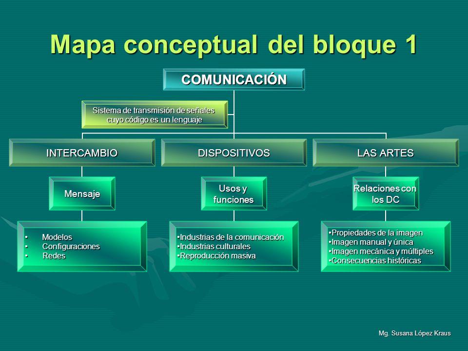 Mapa conceptual del bloque 1