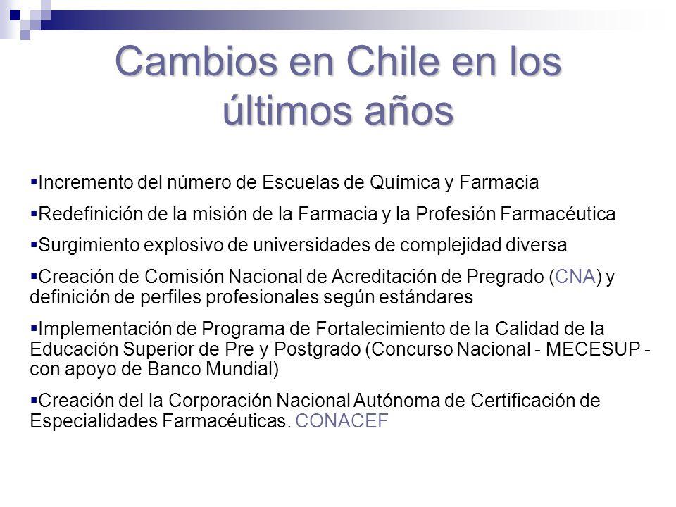 Cambios en Chile en los últimos años