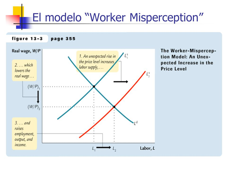 El modelo Worker Misperception