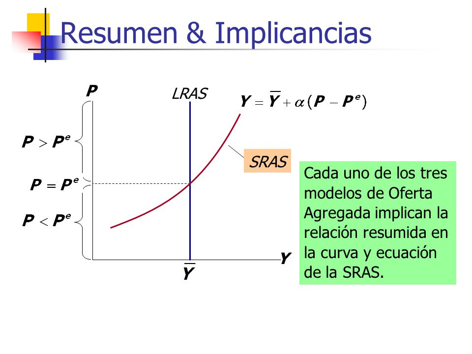 Resumen & Implicancias