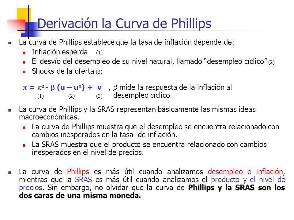 Derivación la Curva de Phillips