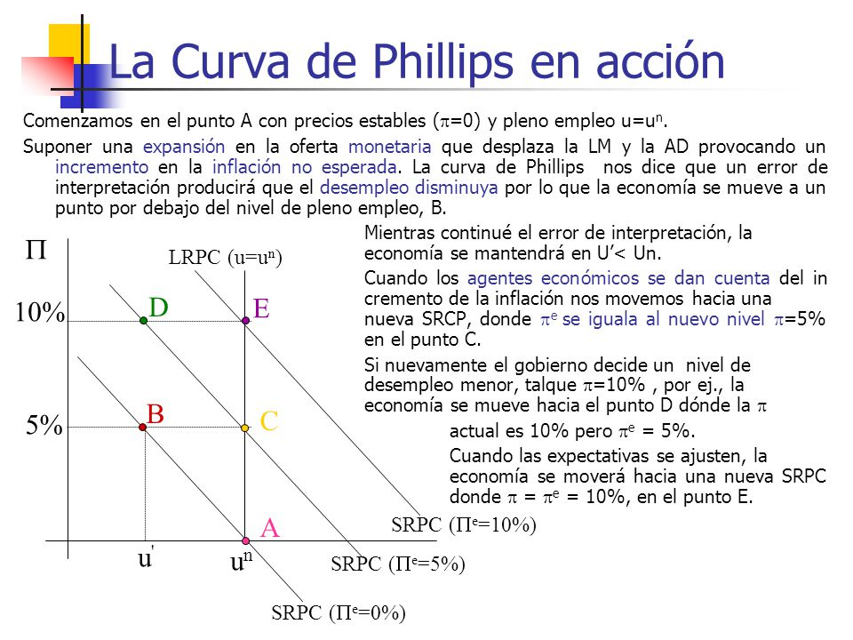 La Curva de Phillips en acción