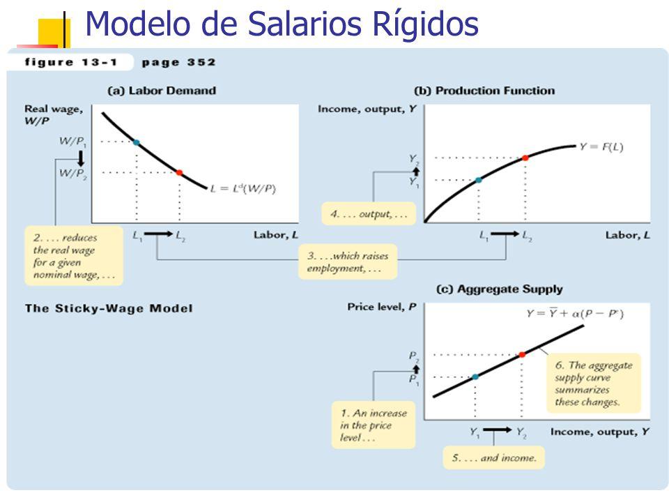 Modelo de Salarios Rígidos