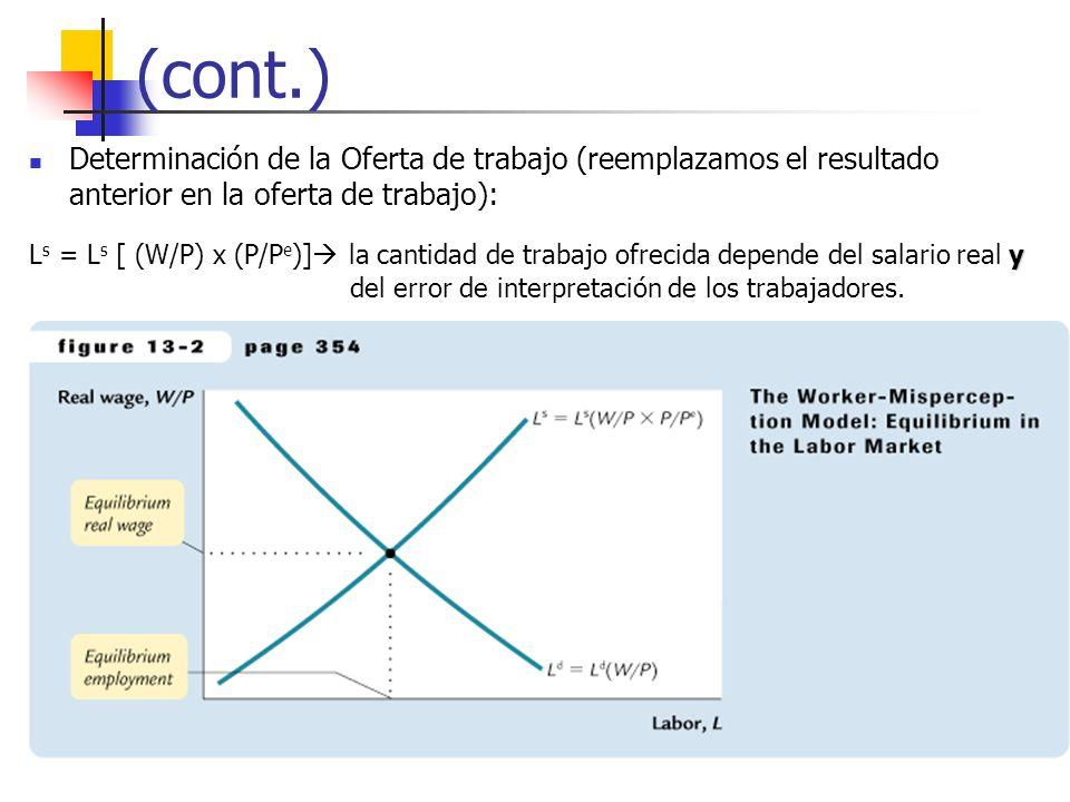 (cont.) Determinación de la Oferta de trabajo (reemplazamos el resultado anterior en la oferta de trabajo):