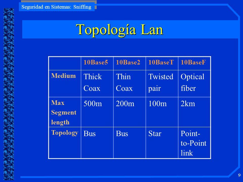 Topología Lan Thick Coax Thin Twisted pair Optical fiber 500m 200m