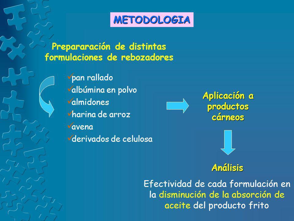 METODOLOGIA Prepararación de distintas formulaciones de rebozadores